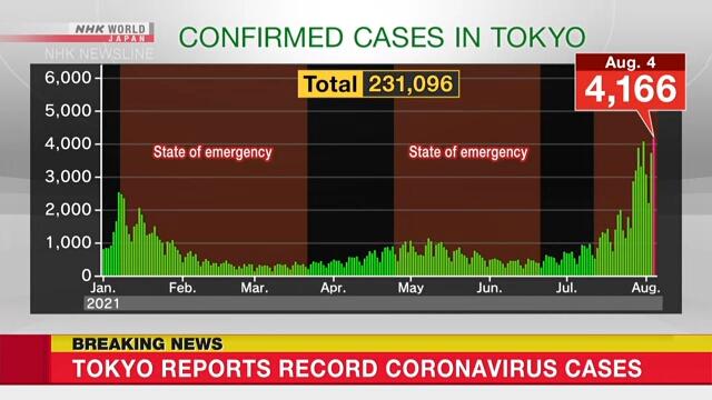 Estado de Emergência - Tóquio - NHK